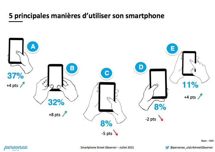 Cinq principales manières d'utiliser son smartphone
