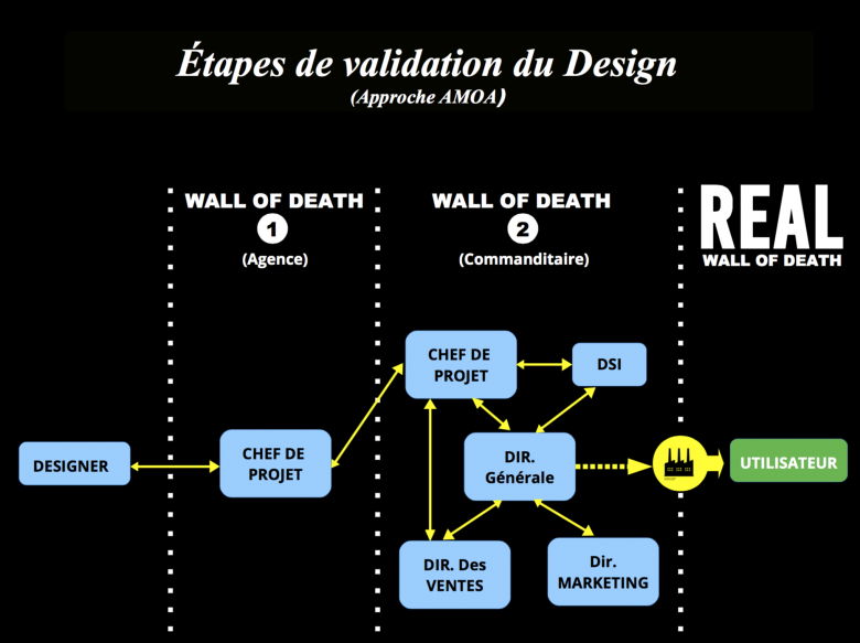 Étapes de validation du design (approche AMOA)